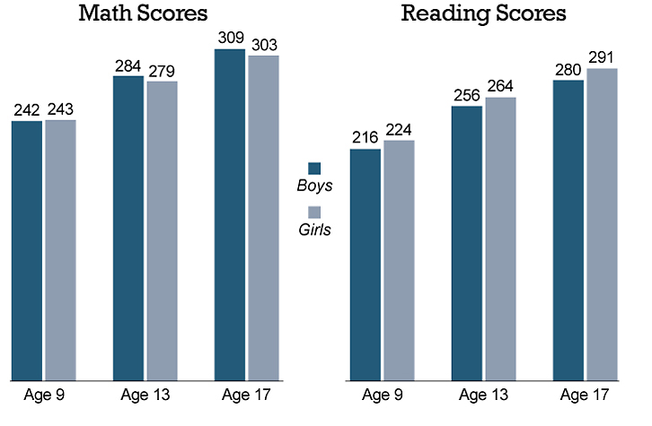 Boys tend to score higher in math while girls tend to score higher in reading
